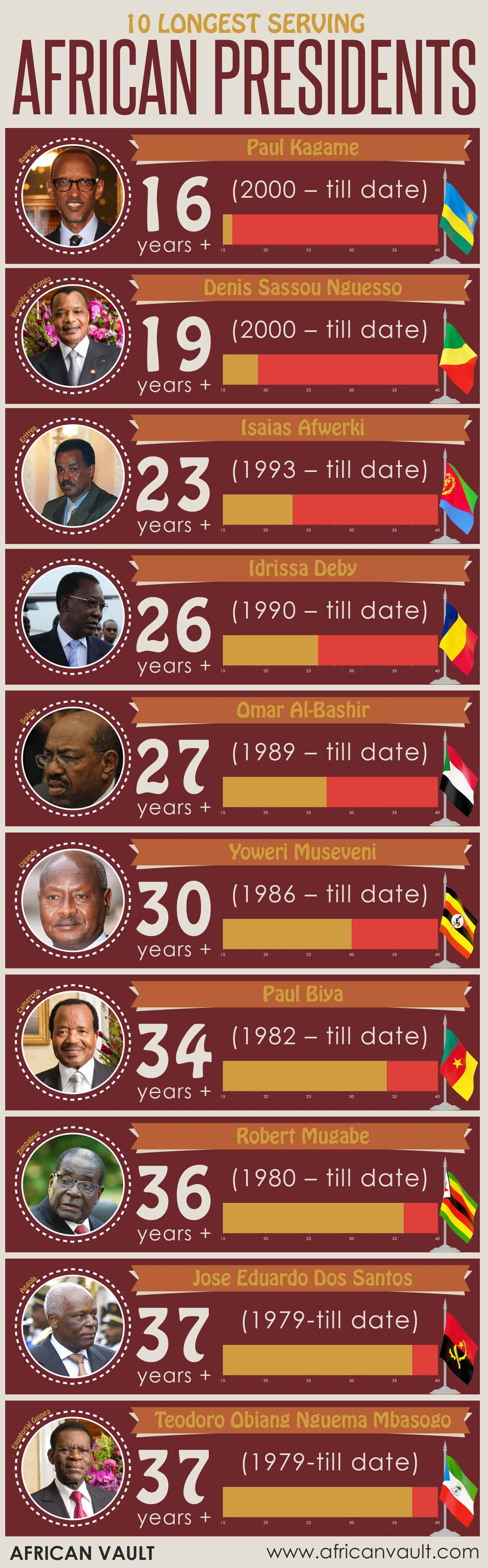 current longest serving African Presidents